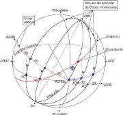 El concepto de lo ASCENCIONAL en la práctica astrológica